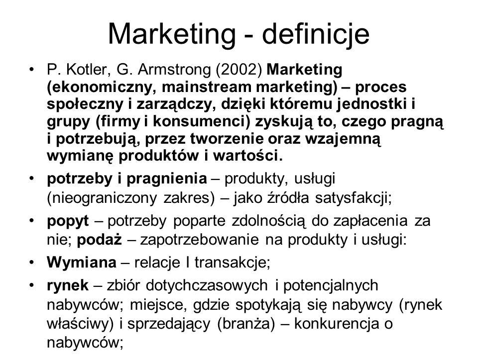 Marketing - definicje