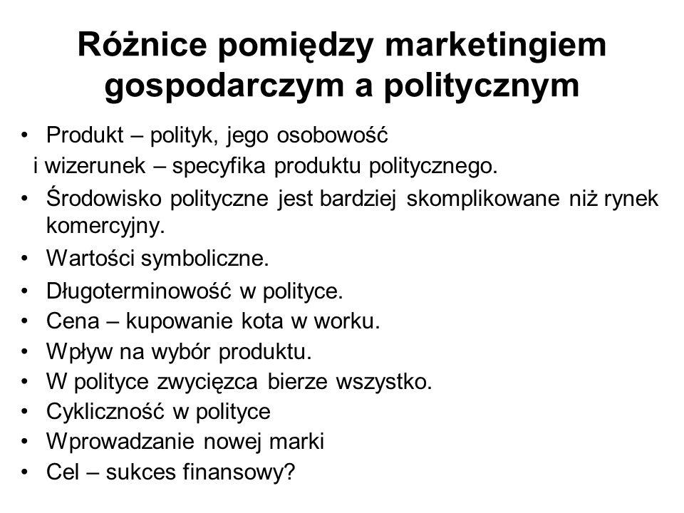 Różnice pomiędzy marketingiem gospodarczym a politycznym