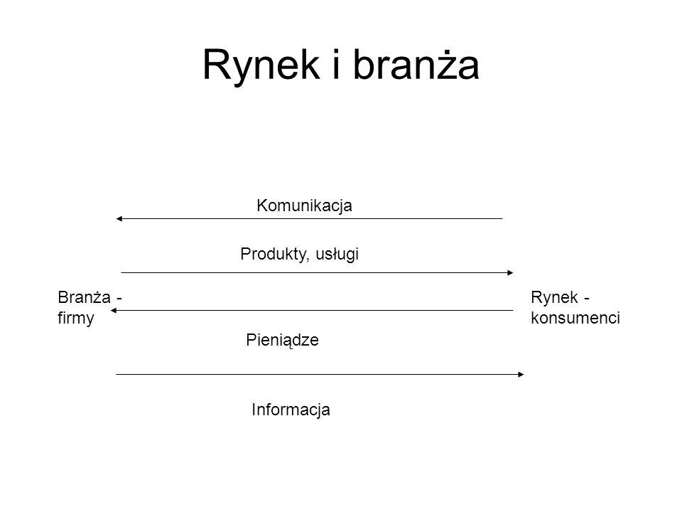 Rynek i branża Komunikacja Produkty, usługi Branża - firmy