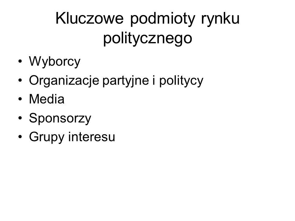 Kluczowe podmioty rynku politycznego
