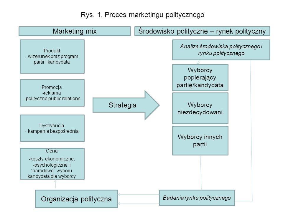 Rys. 1. Proces marketingu politycznego