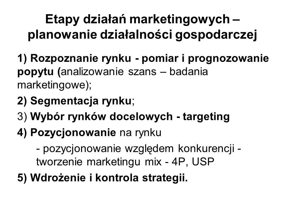 Etapy działań marketingowych – planowanie działalności gospodarczej