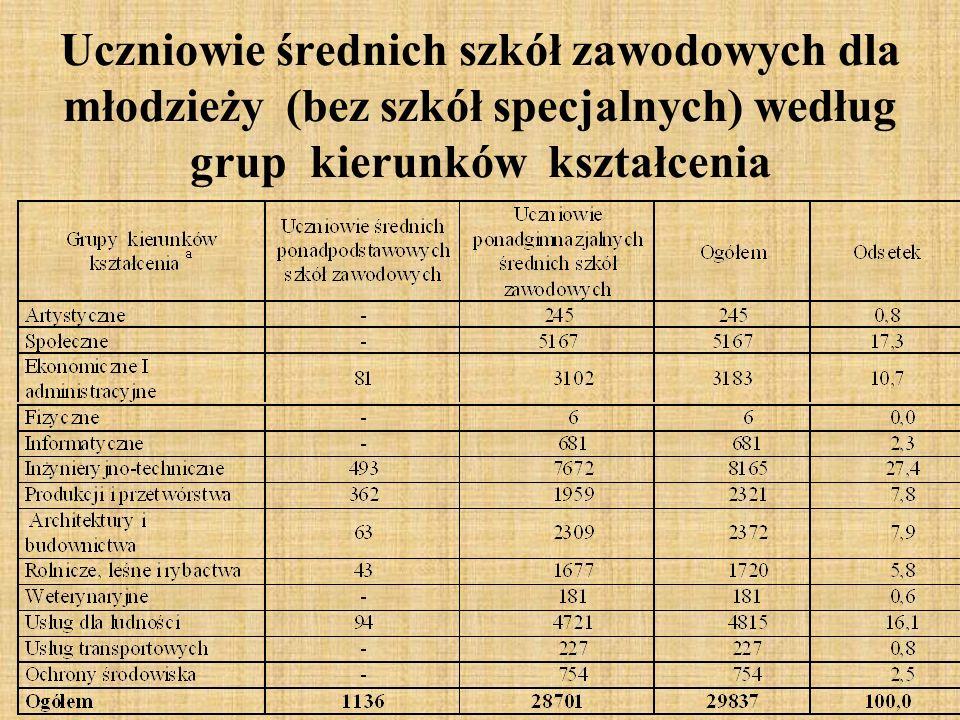Uczniowie średnich szkół zawodowych dla młodzieży (bez szkół specjalnych) według grup kierunków kształcenia