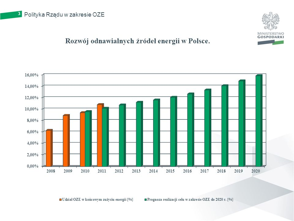 Rozwój odnawialnych źródeł energii w Polsce.