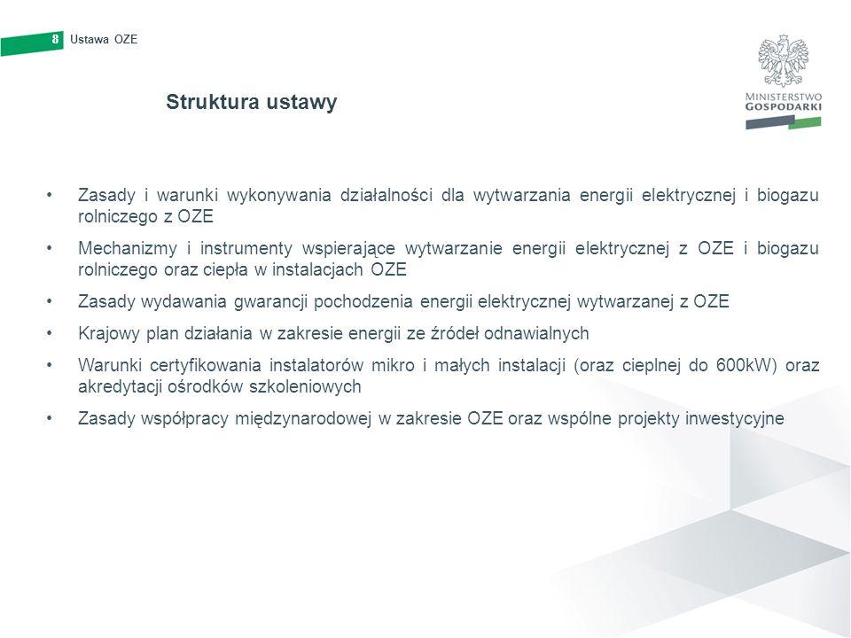 8 Ustawa OZE. Struktura ustawy. Zasady i warunki wykonywania działalności dla wytwarzania energii elektrycznej i biogazu rolniczego z OZE.