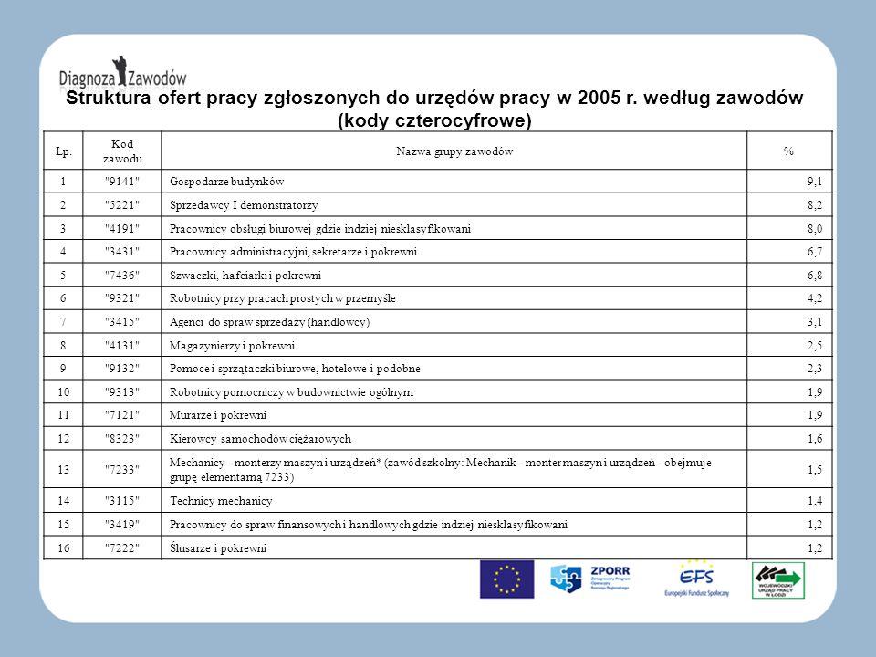 Struktura ofert pracy zgłoszonych do urzędów pracy w 2005 r