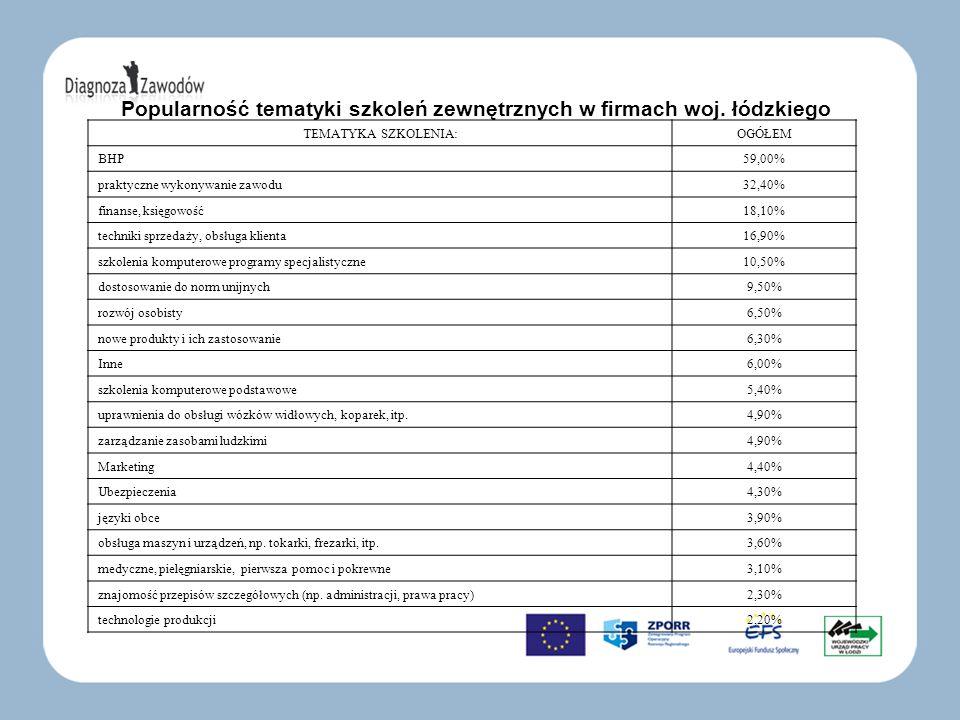 Popularność tematyki szkoleń zewnętrznych w firmach woj. łódzkiego