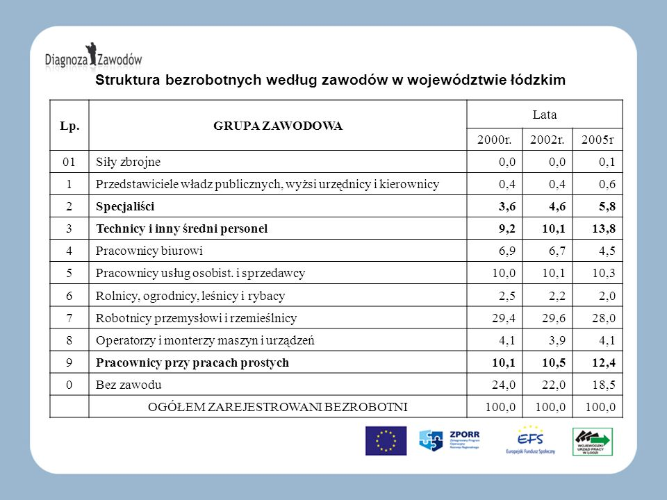 Struktura bezrobotnych według zawodów w województwie łódzkim