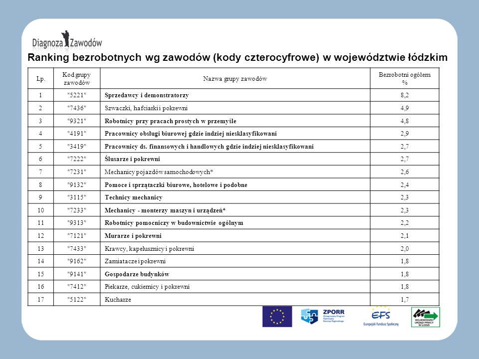 Ranking bezrobotnych wg zawodów (kody czterocyfrowe) w województwie łódzkim