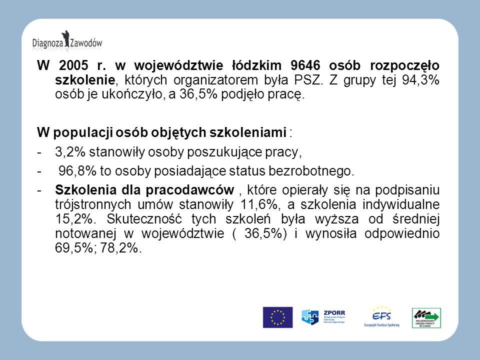W 2005 r. w województwie łódzkim 9646 osób rozpoczęło szkolenie, których organizatorem była PSZ. Z grupy tej 94,3% osób je ukończyło, a 36,5% podjęło pracę.