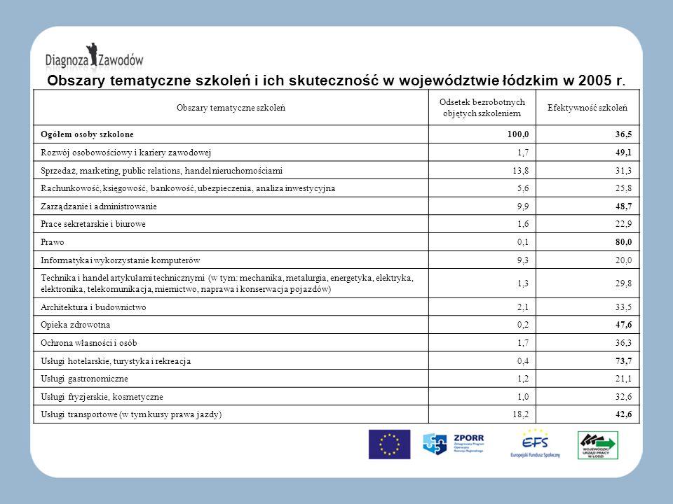 Obszary tematyczne szkoleń i ich skuteczność w województwie łódzkim w 2005 r.