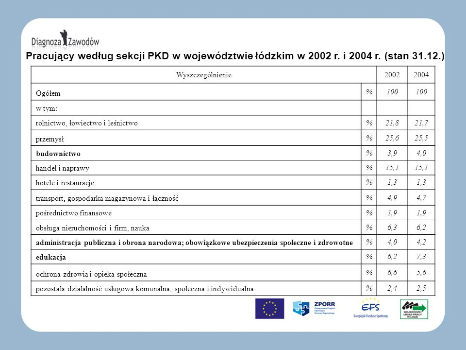 Pracujący według sekcji PKD w województwie łódzkim w 2002 r. i 2004 r