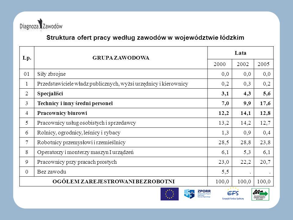 Struktura ofert pracy według zawodów w województwie łódzkim