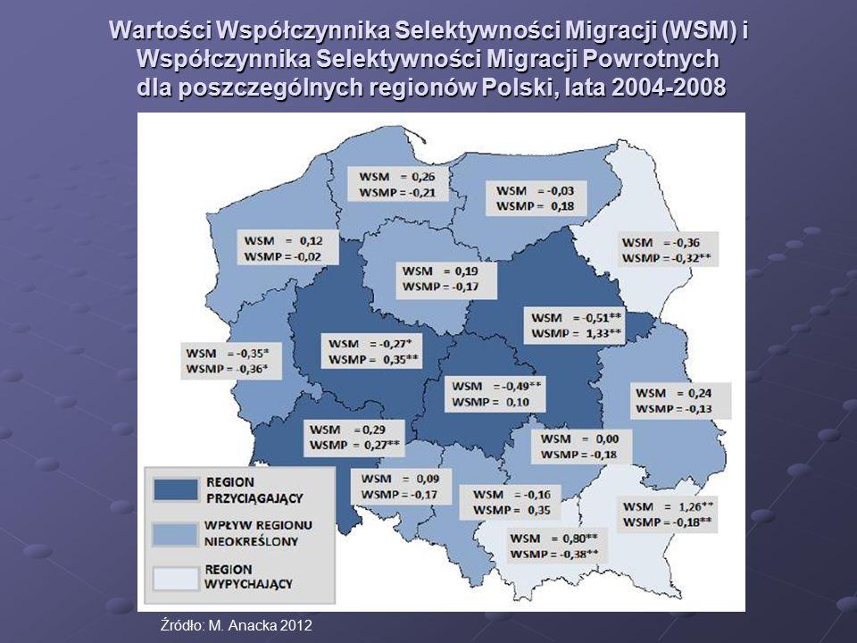 Wartości Współczynnika Selektywności Migracji (WSM) i Współczynnika Selektywności Migracji Powrotnych dla poszczególnych regionów Polski, lata 2004-2008