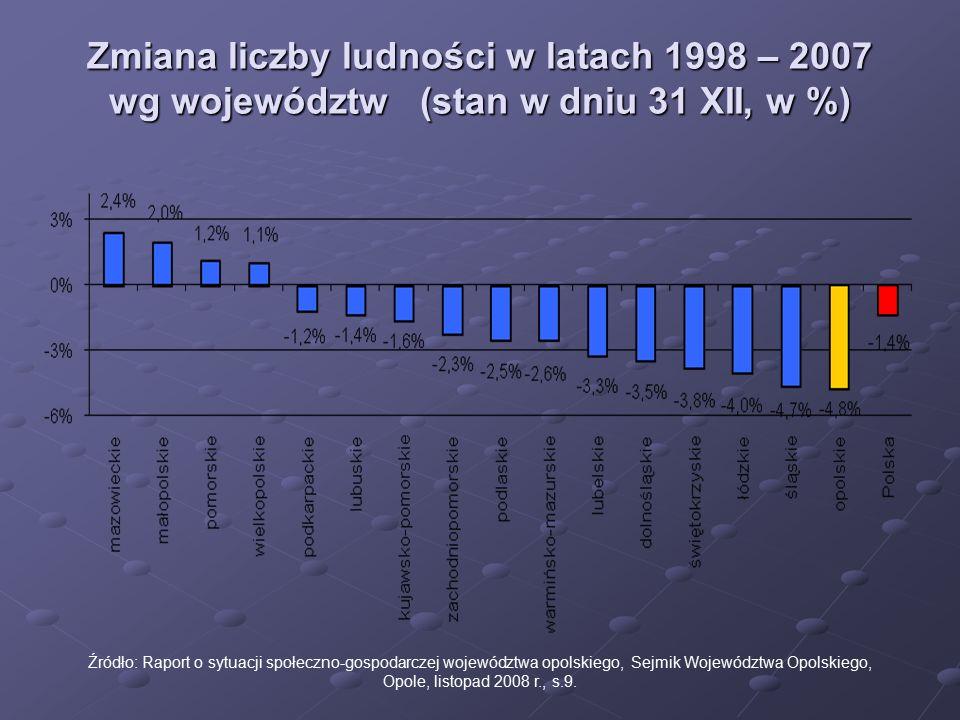 Zmiana liczby ludności w latach 1998 – 2007 wg województw (stan w dniu 31 XII, w %)