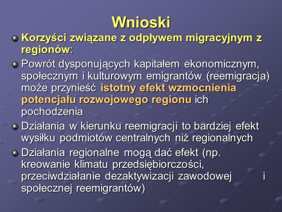 Wnioski Korzyści związane z odpływem migracyjnym z regionów: