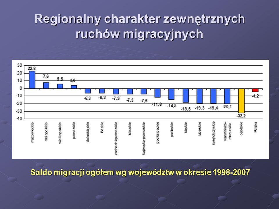 Regionalny charakter zewnętrznych ruchów migracyjnych
