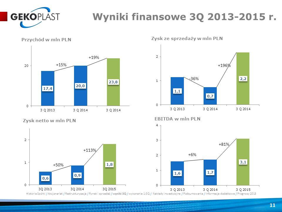 Wyniki finansowe 3Q 2013-2015 r.