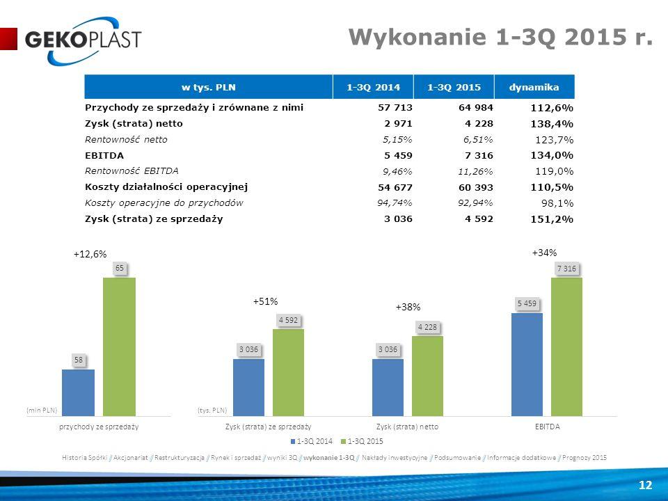 Wykonanie 1-3Q 2015 r. w tys. PLN 1-3Q 2014 1-3Q 2015 dynamika