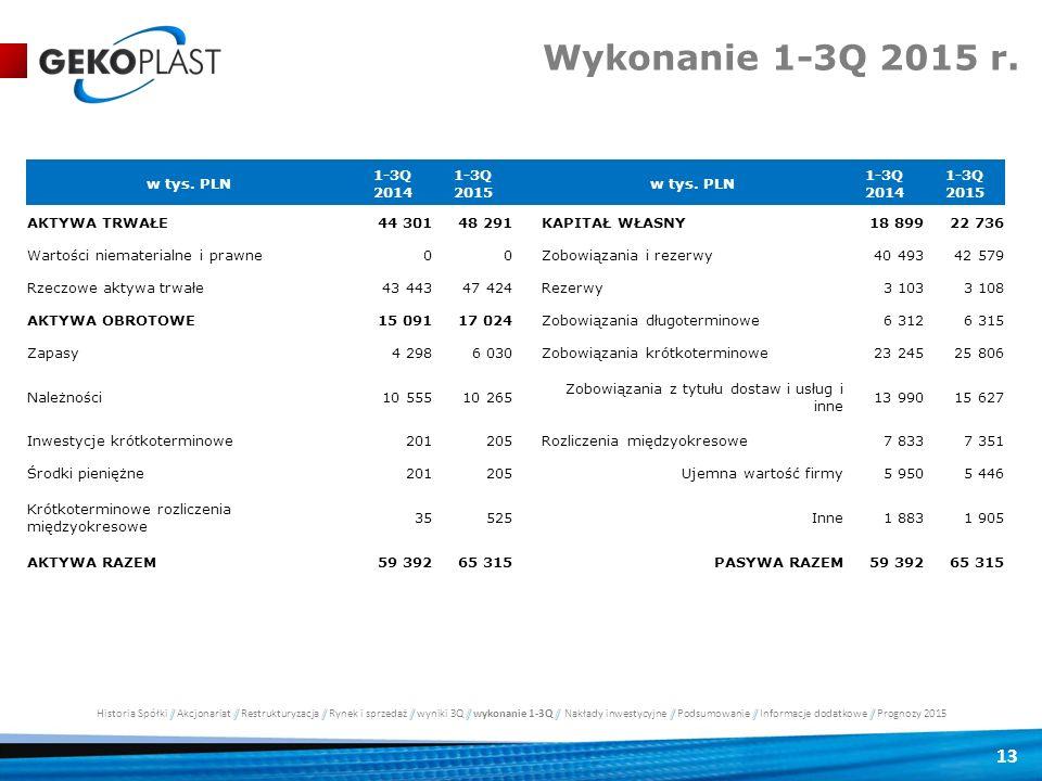 Wykonanie 1-3Q 2015 r. w tys. PLN 1-3Q 2014 1-3Q 2015 AKTYWA TRWAŁE