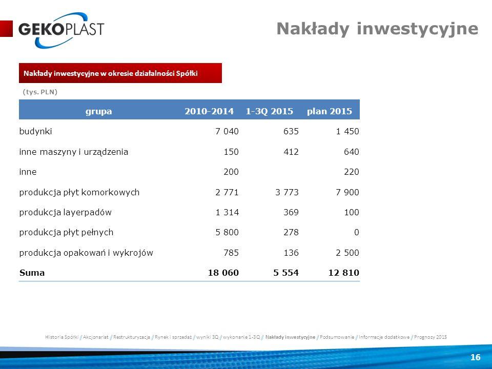 Nakłady inwestycyjne Nakłady inwestycyjne w okresie działalności Spółki. (tys. PLN) grupa. 2010-2014.