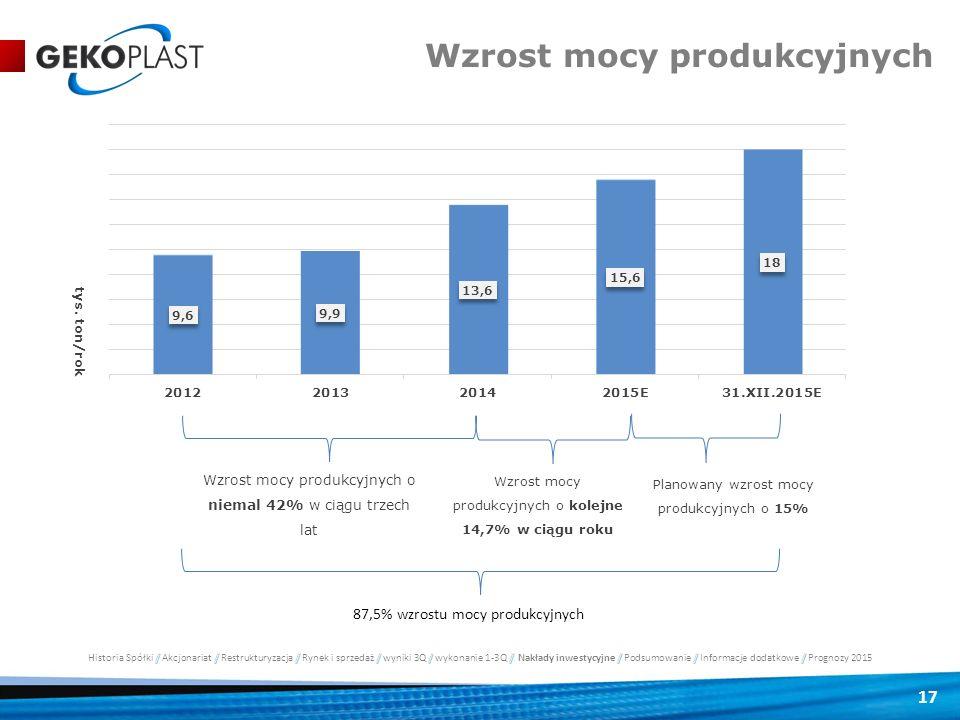 Wzrost mocy produkcyjnych