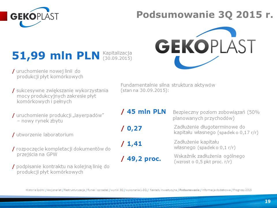 51,99 mln PLN Podsumowanie 3Q 2015 r.