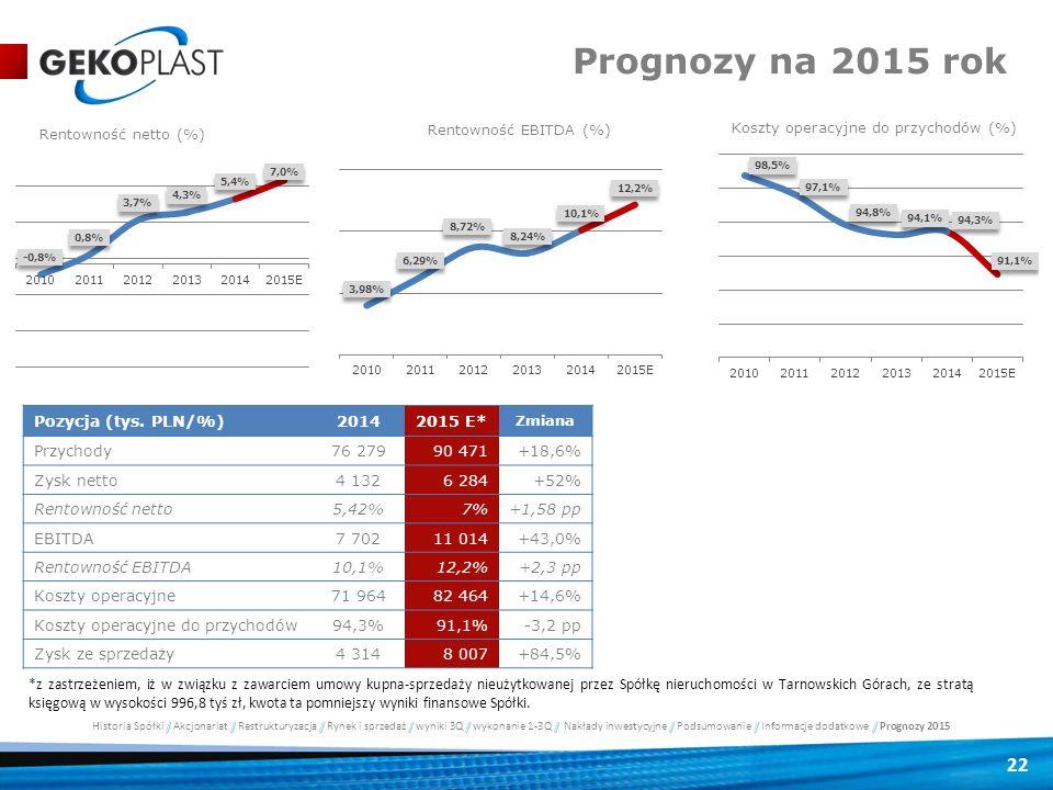 Prognozy na 2015 rok Rentowność netto (%) Rentowność EBITDA (%)