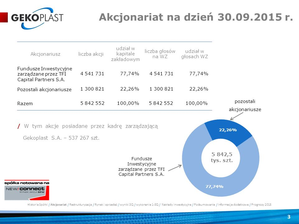 Akcjonariat na dzień 30.09.2015 r. Akcjonariusz. liczba akcji. udział w kapitale zakładowym. liczba głosów na WZ.