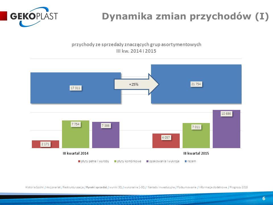 Dynamika zmian przychodów (I)