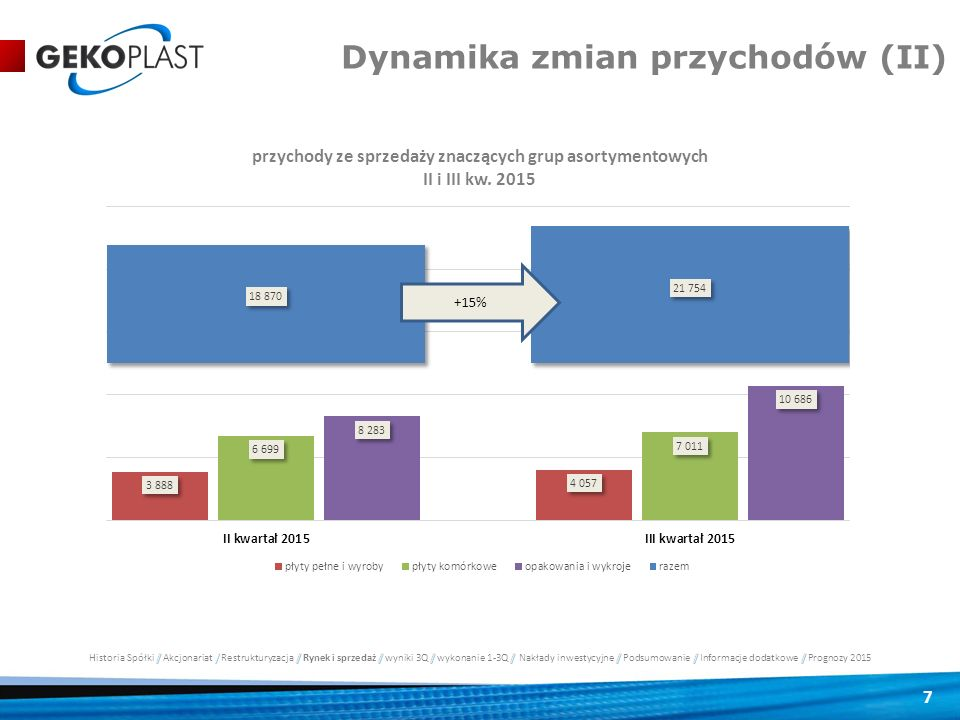 Dynamika zmian przychodów (II)