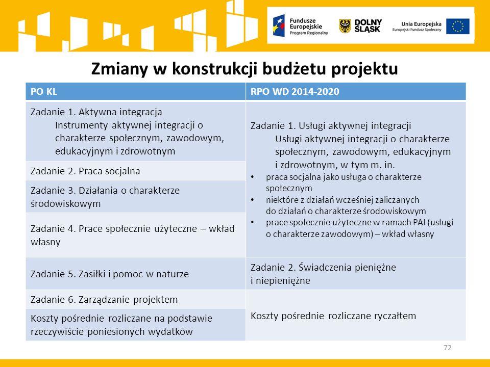 Zmiany w konstrukcji budżetu projektu