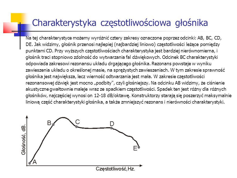 Charakterystyka częstotliwościowa głośnika