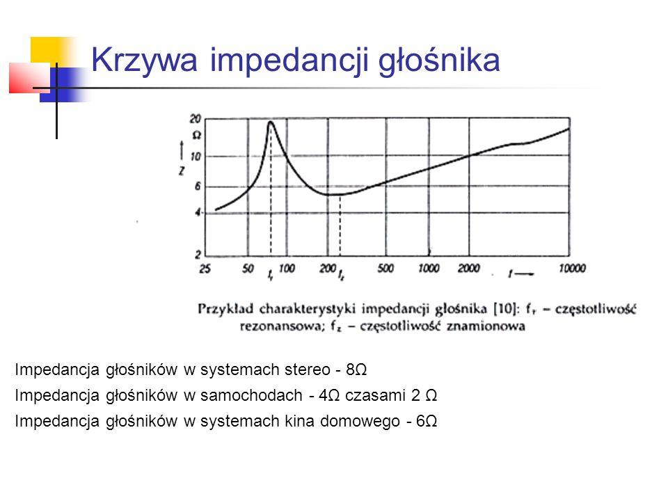 Krzywa impedancji głośnika