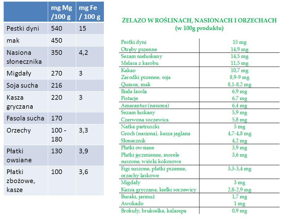 mg Mg /100 g mg Fe / 100 g. Pestki dyni. 540. 15. mak. 450. Nasiona słonecznika. 350. 4,2. Migdały.