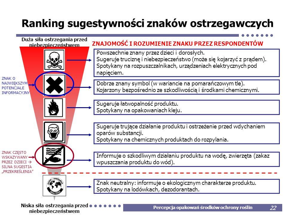 Ranking sugestywności znaków ostrzegawczych