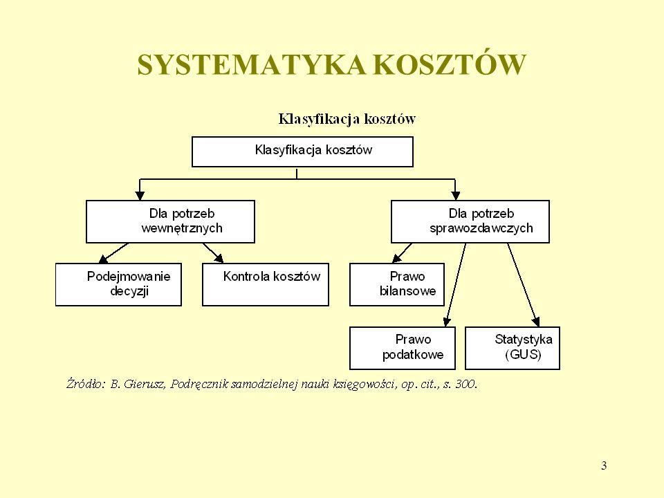 SYSTEMATYKA KOSZTÓW