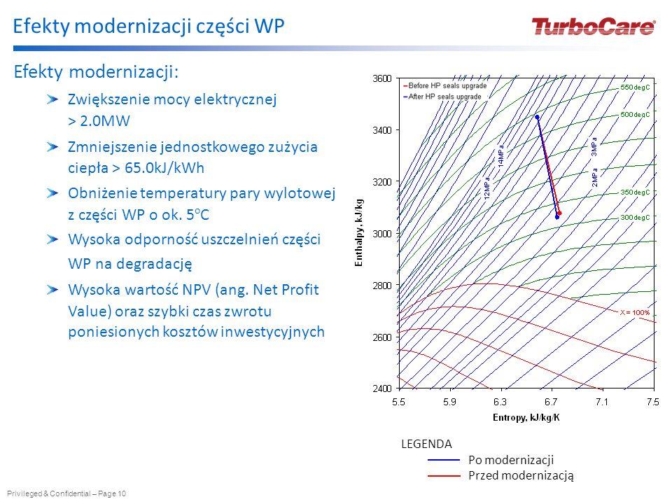 Efekty modernizacji części WP
