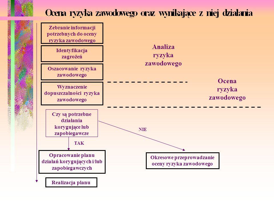 Analiza ryzyka zawodowego Ocena ryzyka zawodowego