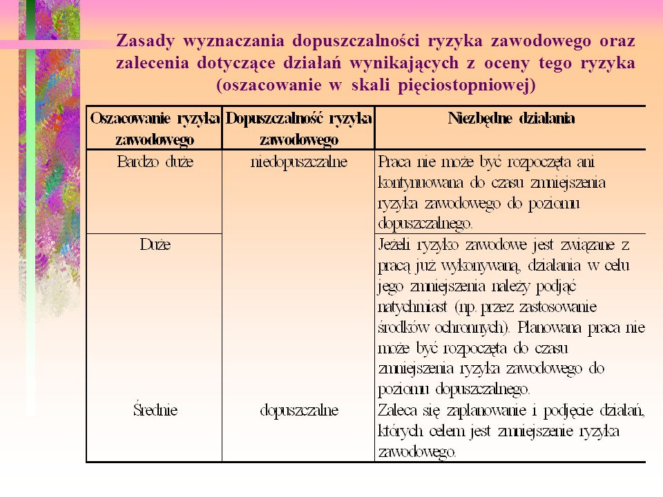 Zasady wyznaczania dopuszczalności ryzyka zawodowego oraz zalecenia dotyczące działań wynikających z oceny tego ryzyka (oszacowanie w skali pięciostopniowej)