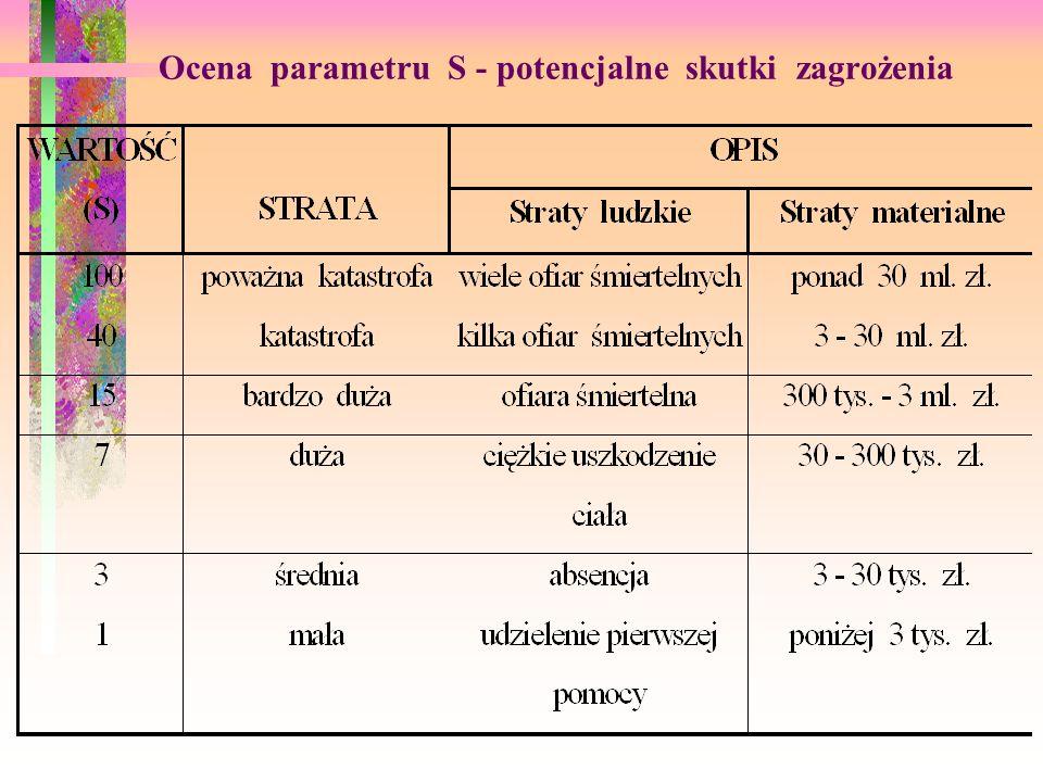 Ocena parametru S - potencjalne skutki zagrożenia