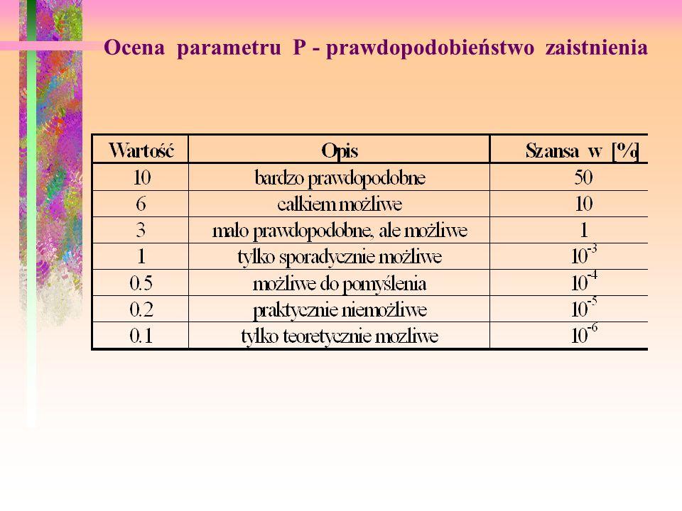 Ocena parametru P - prawdopodobieństwo zaistnienia