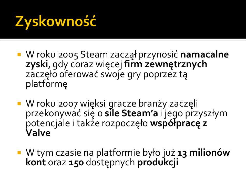 Zyskowność W roku 2005 Steam zaczął przynosić namacalne zyski, gdy coraz więcej firm zewnętrznych zaczęło oferować swoje gry poprzez tą platformę.