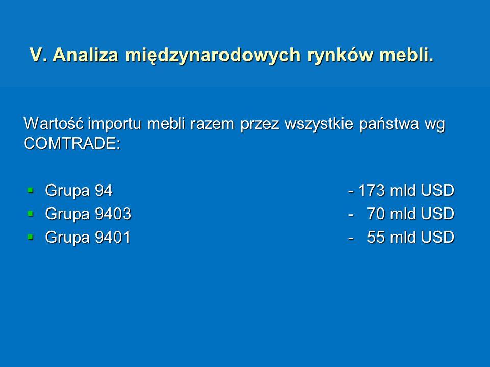 V. Analiza międzynarodowych rynków mebli.