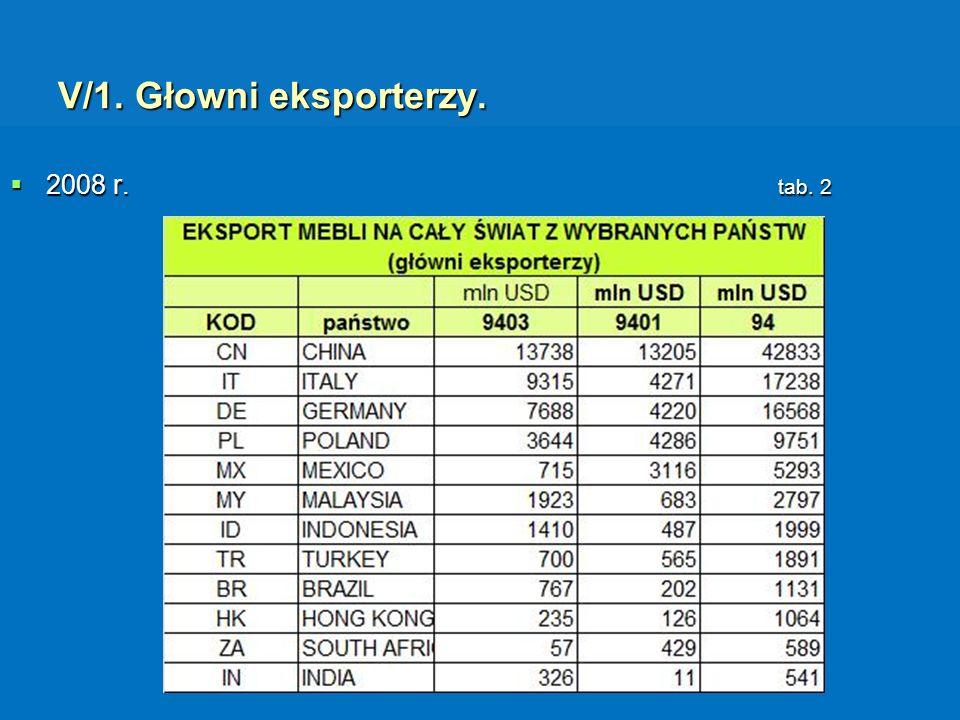 V/1. Głowni eksporterzy. 2008 r. tab. 2