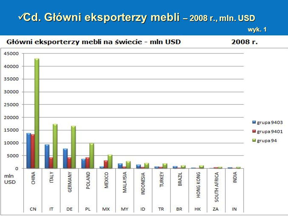 Cd. Główni eksporterzy mebli – 2008 r., mln. USD wyk. 1