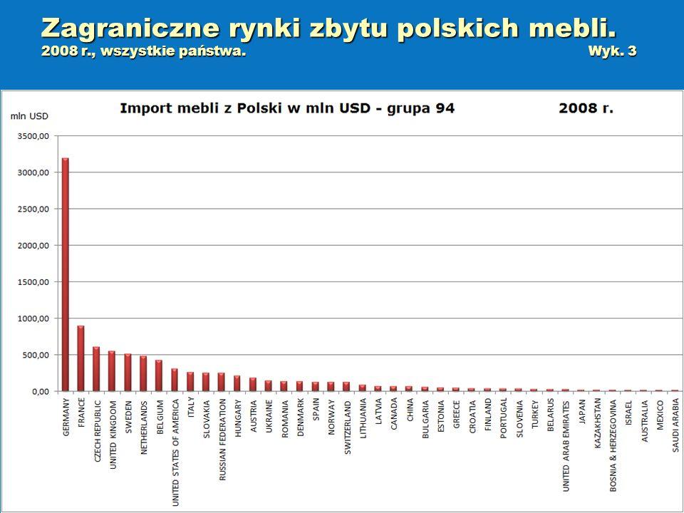 Zagraniczne rynki zbytu polskich mebli. 2008 r. , wszystkie państwa