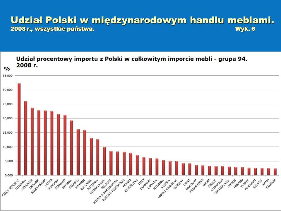 Udział Polski w międzynarodowym handlu meblami. 2008 r