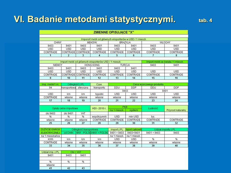 VI. Badanie metodami statystycznymi. tab. 4