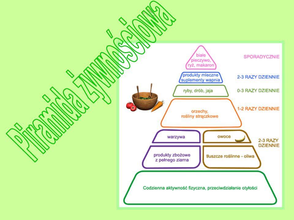 Piramida żywnościowa